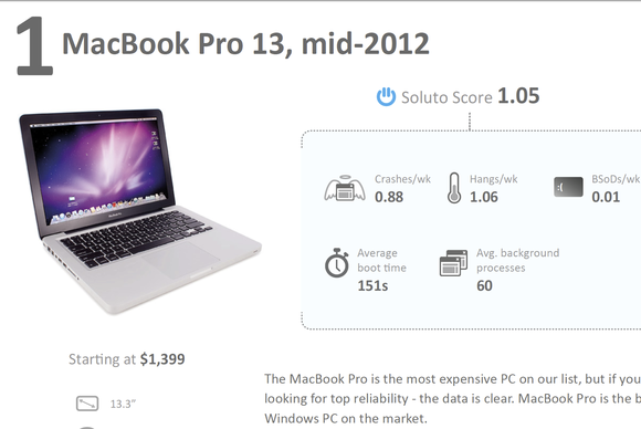 MacBook Pro most reliable
